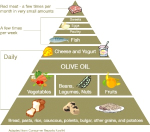 The Mediterranean Diet Is A Heart Healthy Eating Plan Which Combines Many Elements Of Cuisines From Countries Bordering Sea